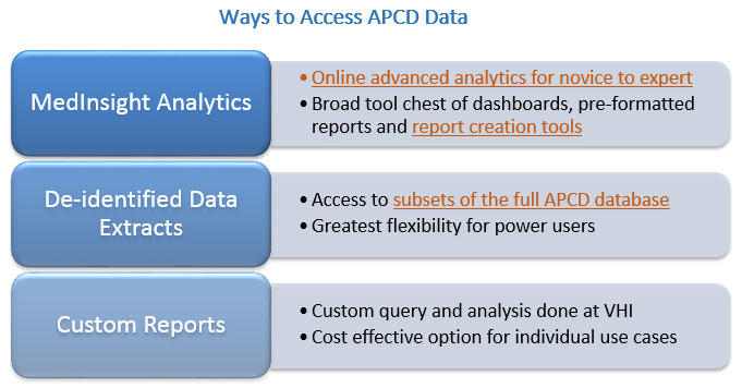 Ways to access APCD data
