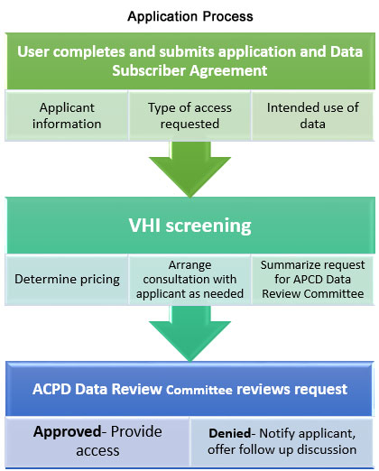 APCD Application Process